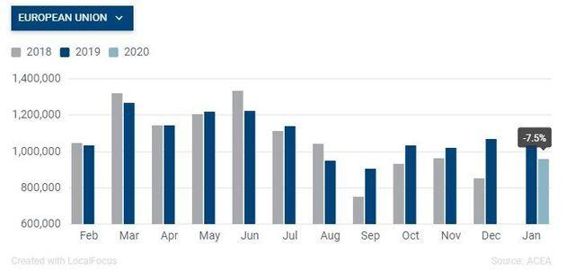 Le marché automobile européen a chuté de 7,5% en janvier, selon les chiffres de l'Association des constructeurs...
