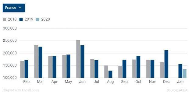 Les constructeurs français ont particulièrement souffert de la chute du marché automobile européen en...