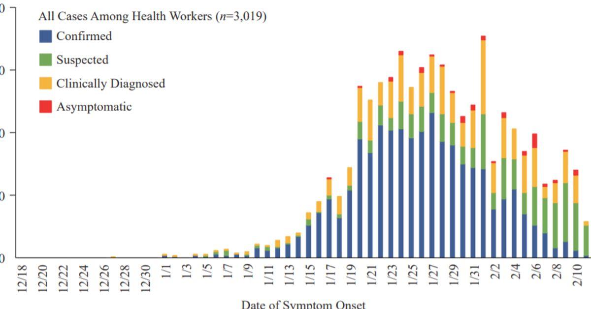 On connaît enfin le profil type des malades du coronavirus en Chine