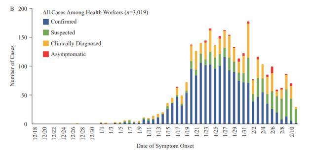 La courbe épidémique du nouveau coronavirus