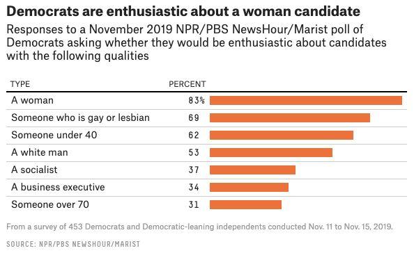 Ce qui motive le plus les potentiels électeurs démocrates, en dehors de leur programme?...