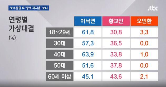 '서울 종로' 여론조사