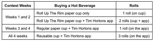 ティム・ホートンズの勝利への縁取りは刷新されるが、顧客はそうではない
