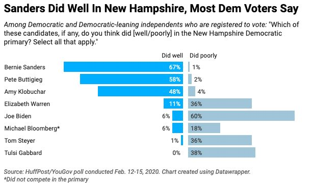 A new HuffPost/YouGov poll measures perceptions of the Democratic campaign in the aftermath of the New Hampshire primary.