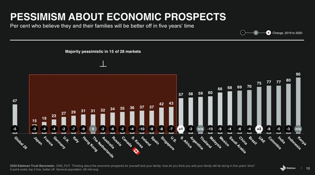 This chart from Edelman's 2020 trust barometer ranks countries according to the percentage of people...