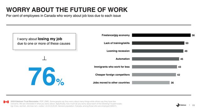 This chart from Edelman ranks the top causes for why 76 per cent of Canadians are worried about losing...