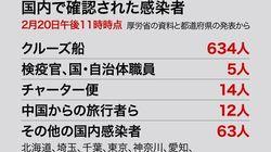 【まとめ】新型コロナウイルス、20日夜までの最新状況