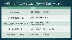 中居正広さん、主なレギュラー番組と放送時間まとめ(2020年2月21日16時時点)