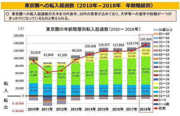 政府は「東京一極集中」や「人口減少」にどう対処するのか。内閣府の参事官に聞いてみた
