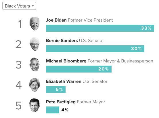 Joe Biden reste le candidat démocrate le plus populaire chez les électeurs afro-américains,...