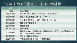 SMAPをめぐるこれまでの経緯 結成から中居正広さんのジャニーズ退所発表まで
