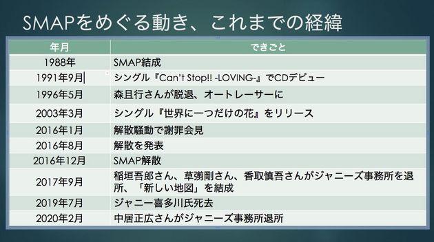 SMAPをめぐるこれまでの経緯 中居正広さんがジャニーズ退所を発表