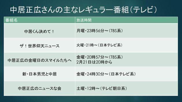 中居正広さんの主なレギュラー番組(テレビ)