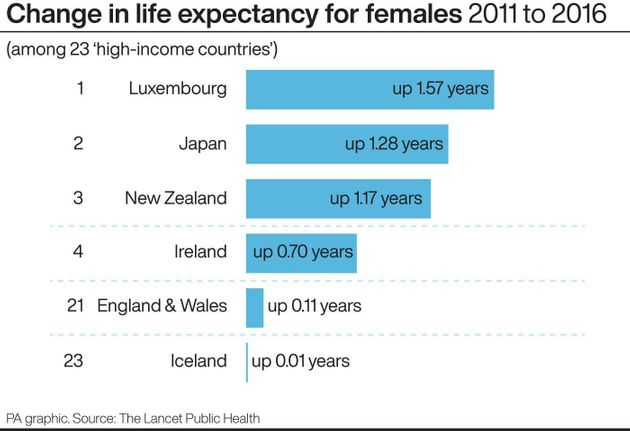 Changes in life expectancy for females, 2011 to