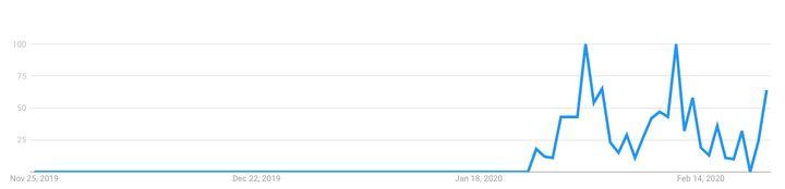 """Aumento de las búsquedas en Google del término """"mascarilla antivirus"""" en los últimos 90 días."""