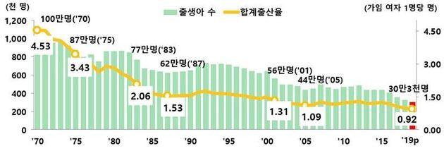 출생아 수 및 합계출산율