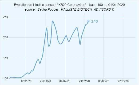 Evolution de l'indice KB20 Coronavirus depuis le début de