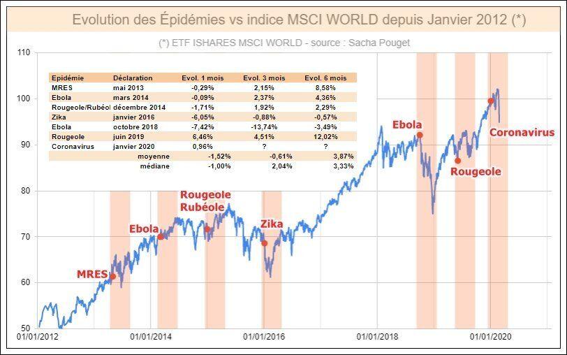 Les marchés financiers face aux différentes épidémies des huit dernières