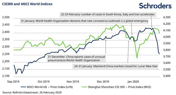 Evolución de los mercados mundiales y de China desde septiembre de 2019.