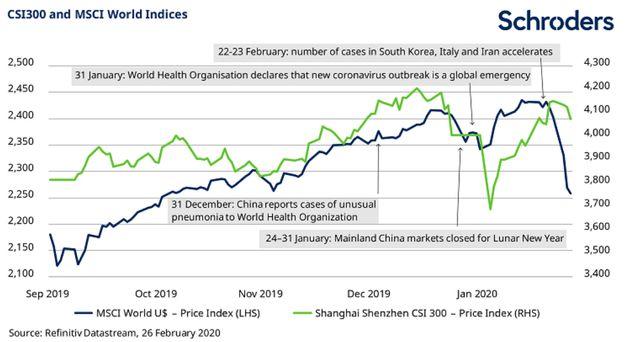 Evolución de los mercados mundiales y de China desde septiembre de