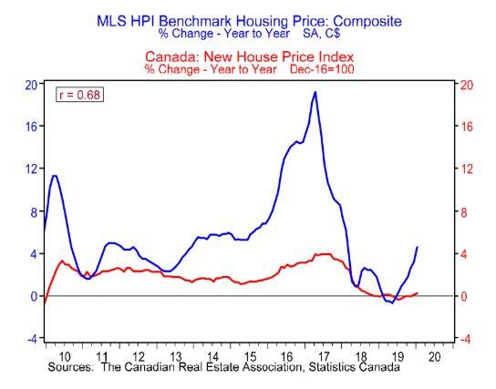 BMOエコノミクスのこのチャートは、MLSホームを使用して測定した場合、住宅市場の大きなスパイクを示しています...