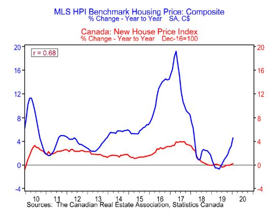 This chart from BMO Economics shows a large spike in the housing market when measured using the MLS home price index, while Statistics Canada shows only a small bump in costs.