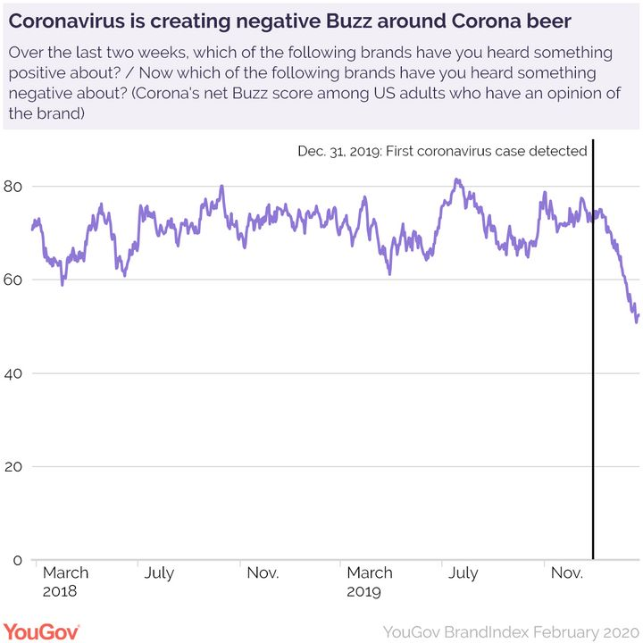 YouGov BrandIndex Poll On Corona Beer