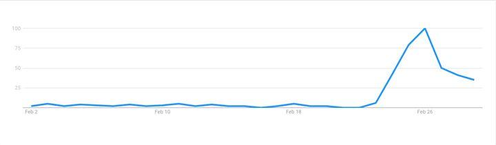 Búsquedas en Google de 'gel desinfectante' en febrero en España.