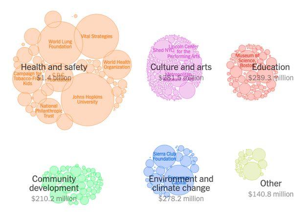 Représentation des différentes dépenses caritatives de Michael Bloomberg aux États-Unis avant sa candidature...