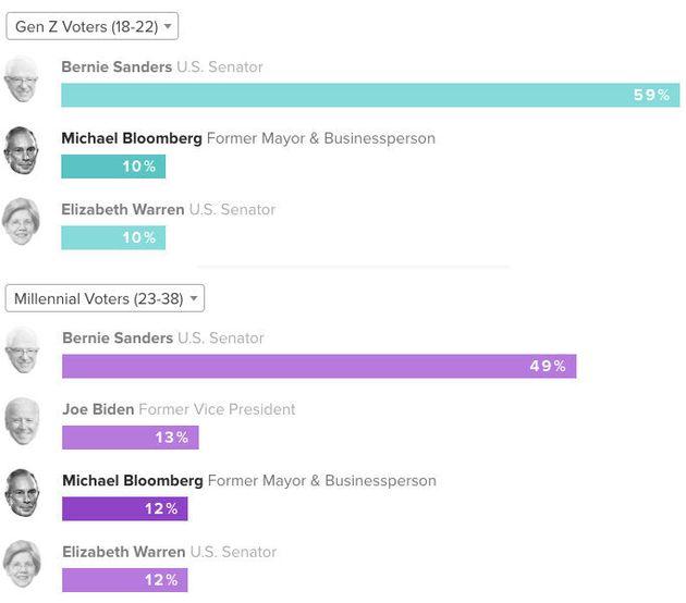 Michael Bloomberg ne fait pas recette chez les jeunes, électorat pourtant clé de la présidentielle américaine...
