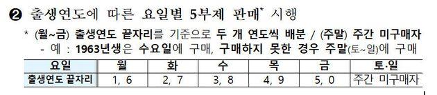기획재정부 '마스크 수급 안정화 대책'