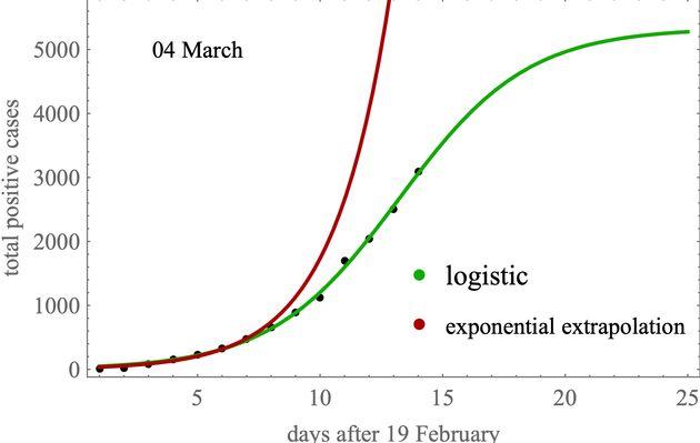 La curva dei contagiati non è esponenziale, ma occorre tenere duro per evitare che lo