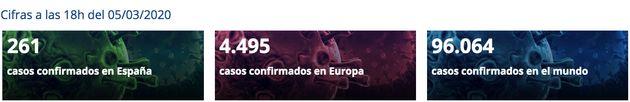 Actualización de datos por el coronavirus a las 18:00 del jueves 5 de