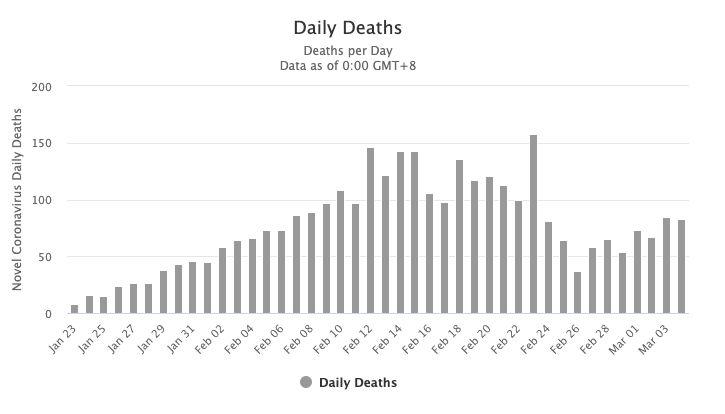 Οι αναφορές νέων θανάτων...