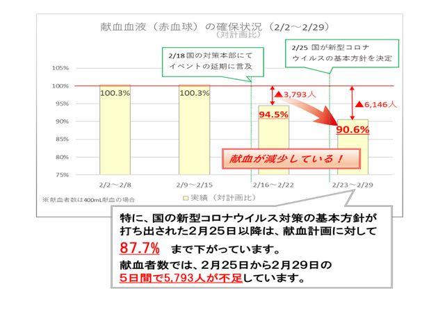 献血血液の確保状況を示すグラフ
