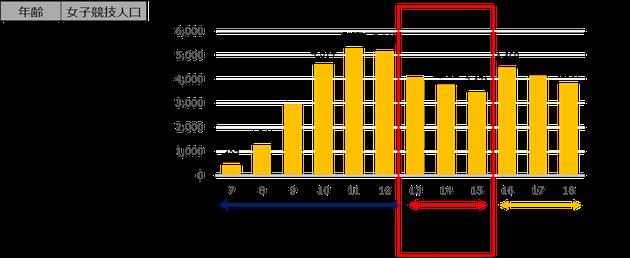 2018年度のJFA女子競技者登録データ