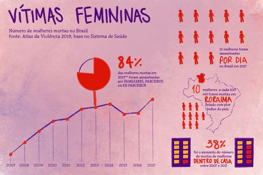 Com Lei do Feminicídio, mulheres deixam de ser colocadas no banco dos