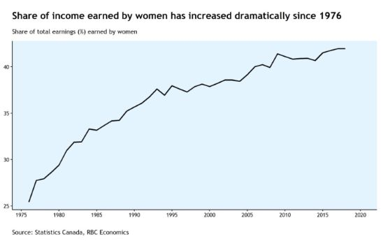 Women's share of income has jumped to 42 per cent in recent years, from 25 per cent in 1976. The pace of growth has slowed in recent years.