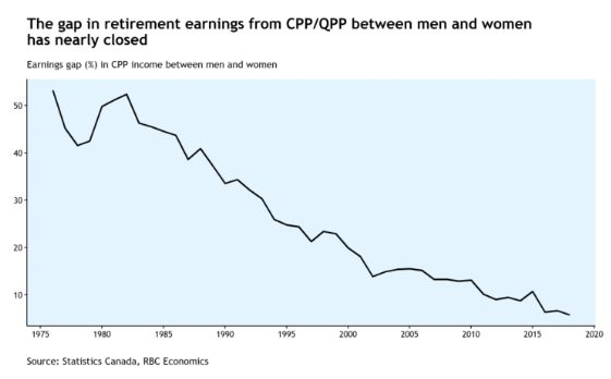 The gap in what women collect from the Canada Pension Plan or the Quebec Pension Plan has narrowed from more than 50 per cent to less than 6 per cent, as women have increasingly been making their own contributions to the retirement fund.