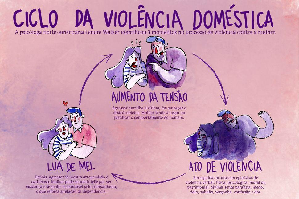 A casa deveria ser o lugar mais seguro para elas, mas é onde o feminicídio mais