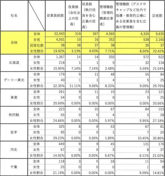 新聞労連に労組が加盟する新聞社・通信社の女性割合調査(各単組を通じて調査)