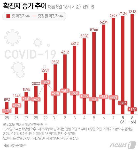 코로나19 확진자 증가