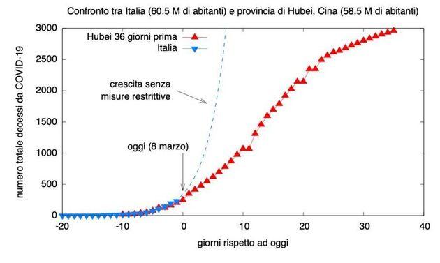 Confronto fra Italia e provincia cinese dello