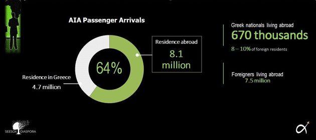 Έλληνες μετανάστες: Πόσοι και ποιοι έφυγαν, που πήγαν, πόσοι