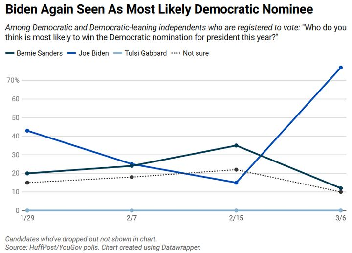 In mid-February, few Democratic voters saw Joe Biden as the most likely winner of the primary. Now, most do.