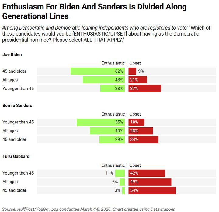 Younger Democratic and Democratic-leaning voters express more enthusiasm for Bernie Sanders, while older voters prefer Joe Bi