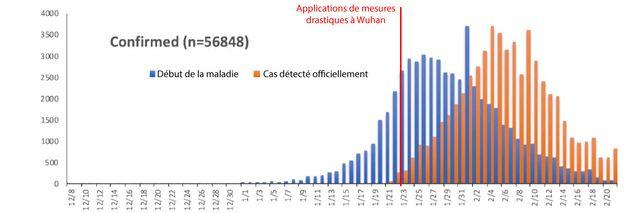 Evolution du nombre de cas (en bleu) et de leur détection (en orange) en Chine, depuis le début de l'épidémie...