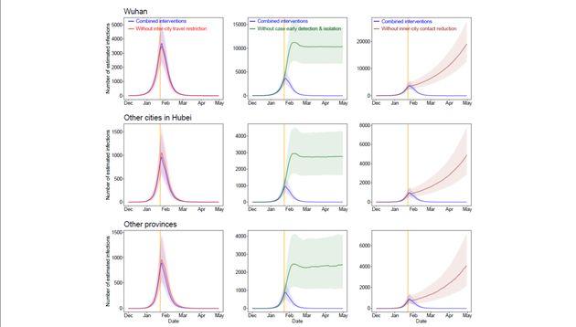 L'évolution du nombre de cas en fonction des mesures prises contre le nouveau coronavirus (modèle