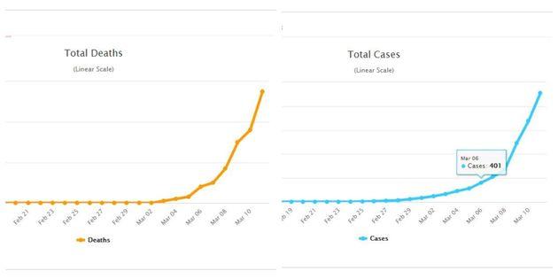 Όλο και πιο δύσκολα στην Ιταλία με 2.313 κρούσματα και 196 θανάτους από κορονοϊό - Ανησυχία για
