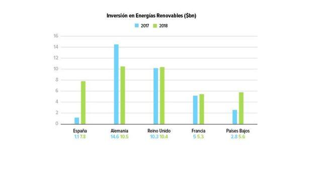 Oportunidades en América Latina para las compañías españolas de energías